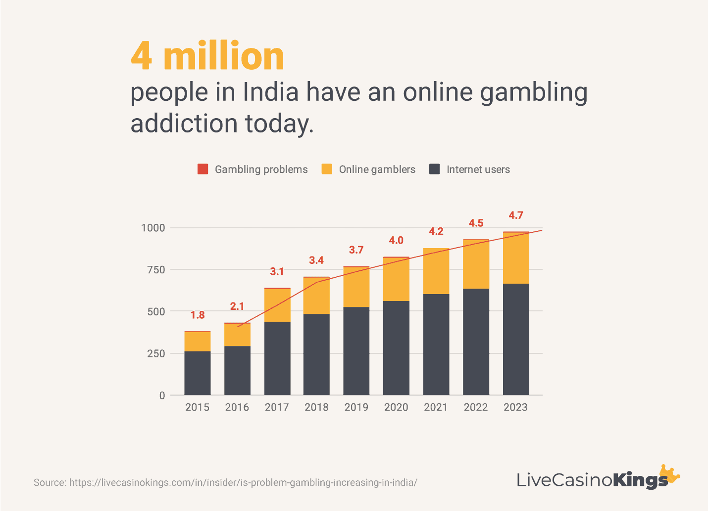 Statistics over online gambling addictions in India